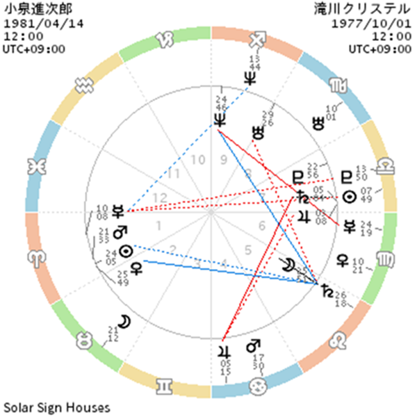 chart_小泉進次郎_滝川クリステル