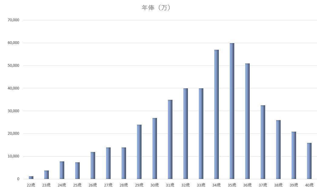 年棒グラフ