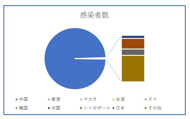 コロナウイルスのグラフ