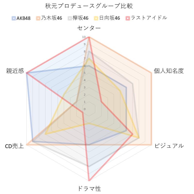 ラストアイドル 乃木坂46 AKB48 レーダーチャート