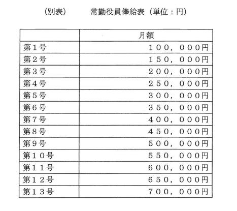日本WHO常勤役員俸給表